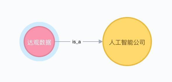 知识图谱和 Neo4j 浅析
