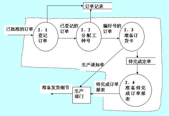 设计步骤分解图