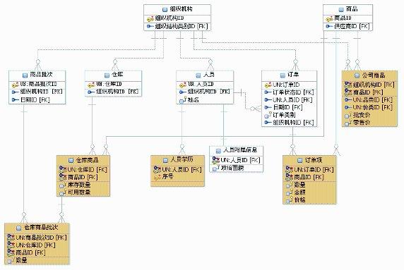 本模型探讨的一个数据库建模的方法,其意义主要是为《面向服务体系架构(SOA)和数据仓库(DW)的思考》(以下简称 《 SOA 和 DW 》)所述的共享库提供方法论支持,建立一个简单明了、易于理解的标准化的数据结构,共享库的主要目的是为了共享数据,需要建立一个简单明了,标准化的数据结构。同时为基于模型驱动 (Model Driven Architecture,MDA) 的设计方法提供一个简化的数据结构,更加容易根据数据结构自动生成代码。 本文采用 InfoSphere Data Architect 作为工具