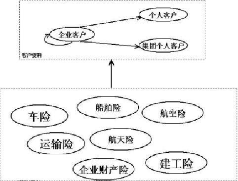数据仓库建模技术-数据仓库-火龙果软件工程