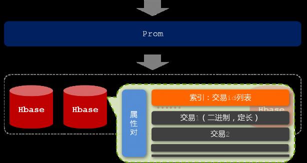 prom的存储结构