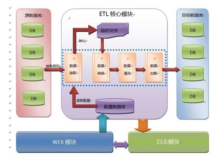 系统设计与架构笔记:etl工具开发和设计的建议