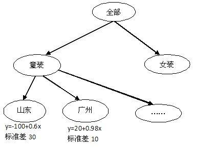 除了简单的线性回归和逻辑回归两种