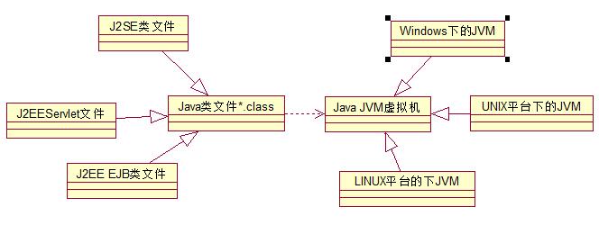 设计模式学习之桥模式