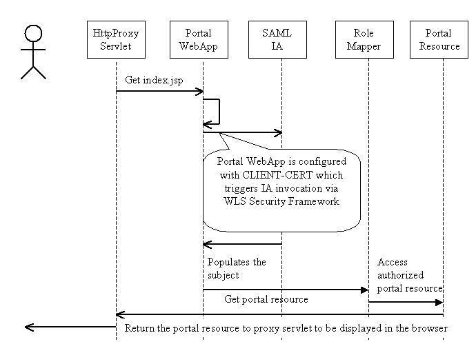 Identity Asserter把已验证的身份传回给Web应用程序。因此,无需重新进行身份验证就可以建立一个HTTP会话。 正如流程中描述的那样,用户身份验证与应用程序没有耦合,而且被具体化。 顺序图: 之前、之中和之后的身份验证 下面三个图显示了三个UML顺序图,分别说明了身份验证之前、之中和之后的事件顺序。  图2.