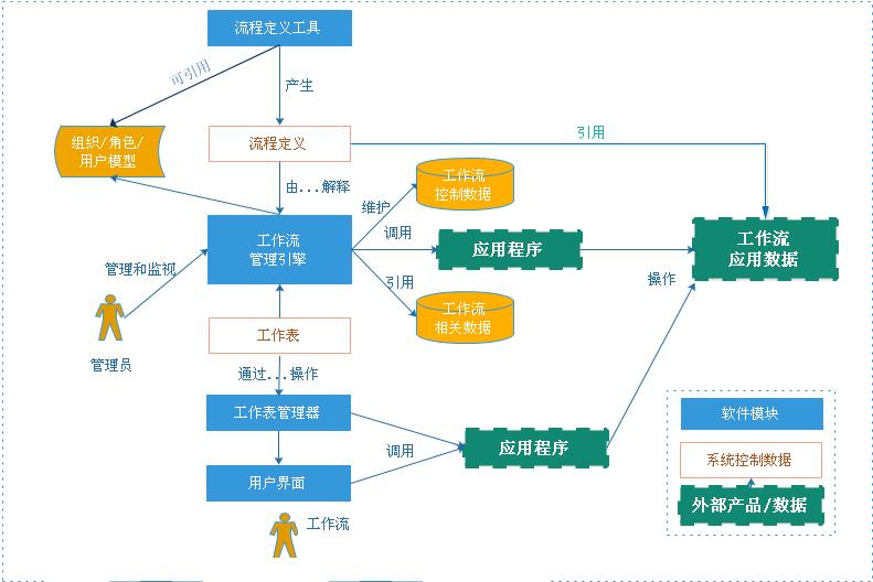 工作流程组件web业务平台