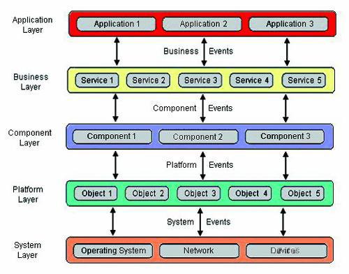 事件驱动架构及应用