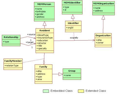 案,第 3 部分: 建立居民主索引系统实现主数据管