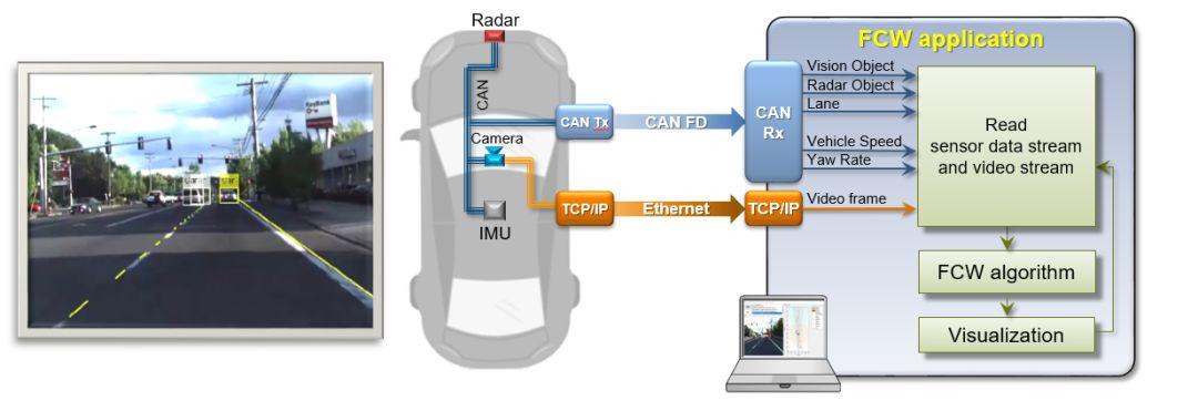 利用MATLAB/Simulink在自动加速路上做了两件大事-建模-火龙果软件