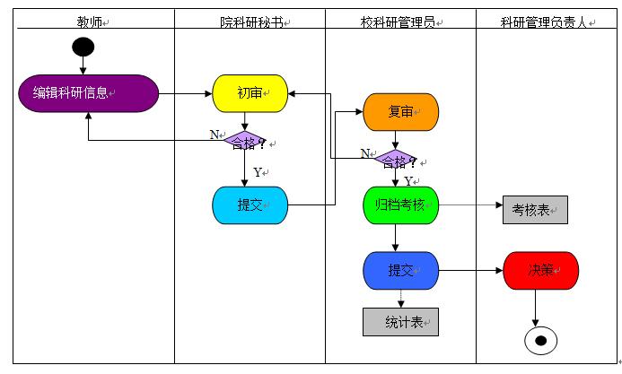 科研信息管理流程(uml活动图)