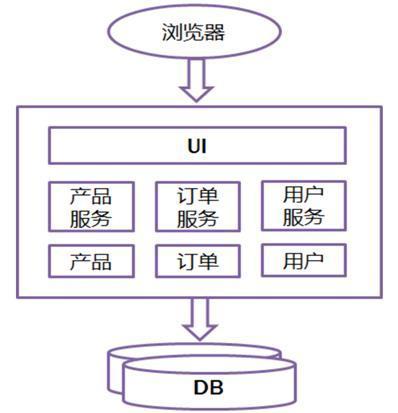 后台ui开发框架 大型互联网公司微服务架构进化史