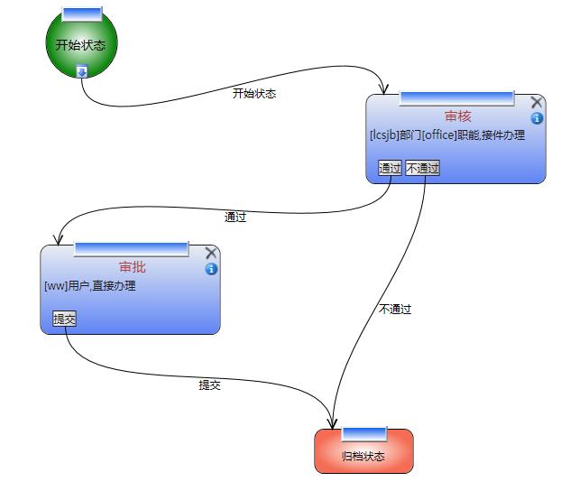 与流程设计器的流程图对应的wf状态机图