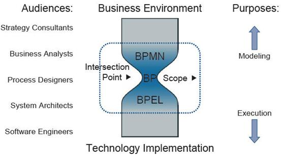 推动bpmn发展的另一个因素是,以往的业务流程模型和系统设计开发从
