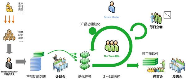 敏捷开发过程与项目管理-火龙果软件