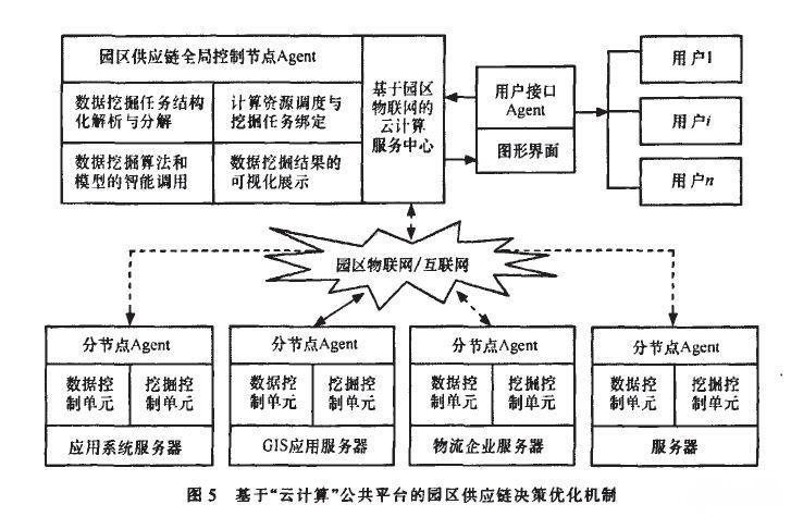 基于物联网 云计算架构物流园区供应链管理平台