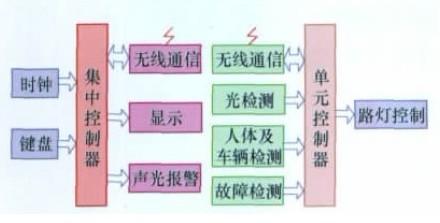 基于物联网的厂区路灯模拟控制系统