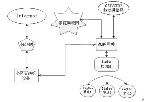 导读:文章在分析物联网的两个基本特征的基础上, 提出了智能感知、网络通信、数据处理、终端应用四个部分的物联网系统架构。讨论分析了物联网络分层组成的基本方式和ZigBee低耗能自组网无线通信技在物联网络传输中的作用。并从应用技术向前发展的角度讨论了物联网与云计算技术相结合的物联网应用技术拓展方式。 文章在分析物联网的两个基本特征的基础上, 提出了智能感知、网络通信、数据处理、终端应用四个部分的物联网系统架构。讨论分析了物联网络分层组成的基本方式和ZigBee低耗能自组网无线通信技在物联网络传输中的作用。并从