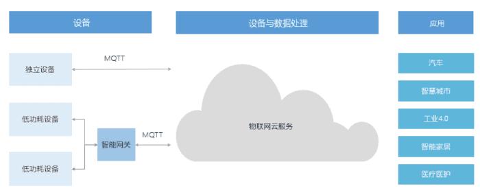 mqtt协议从服务端到客户端详解