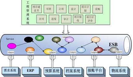 电信行业工程项目管理系统研究与架构设计