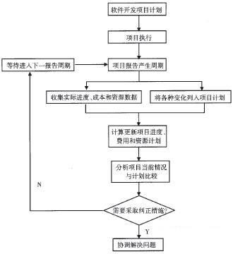 软件项目管理的流程控制分析