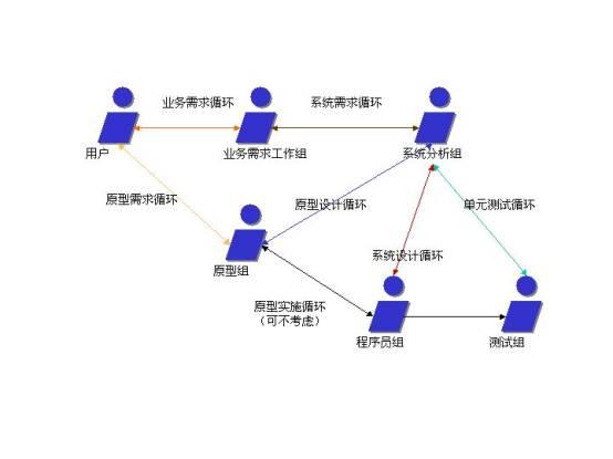 古建筑修缮工程项目管理团队组织结构模型