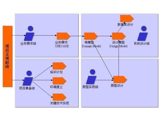 第二步:根据项目管理规范组织一支合理的开发队伍