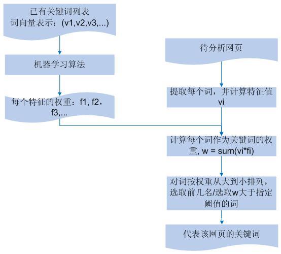 网页关键词挖掘流程图