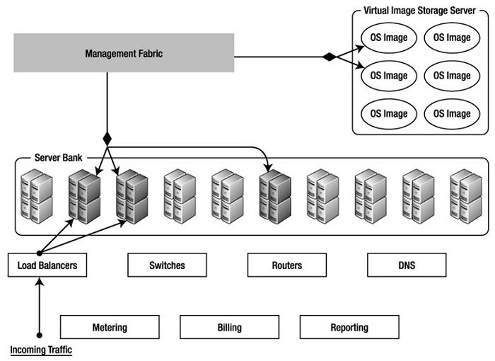 云计算大数据硬件结构图