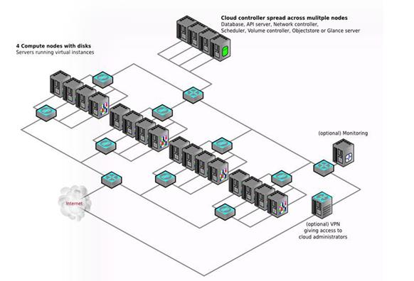 云计算案例结构图