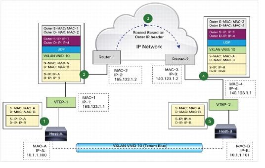 openstack网络架构 nova network neutron