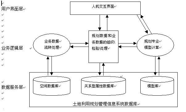 1.2功能和性能的要求 1.2.1 功能要求 CLUPMIS功能方面的要求主要包括以下内容: (1)系统功能函盖规划管理工作的日常业务,侧重于日常管理功能,并提供信息查询、统计分析、报表和图件制作等功能。数据流转应能清楚体现业务的工作流程。 (2) 在系统设计时应留有数据接口,以方便地调用地籍数据,同时也能为相关部门提供常用格式的数据。 (3)要充分利用数据库强大的管理功能和计算机高效的计算能力,实现有关数据的提取、分析和计算,避免数据重复输入,实现报表的自动生成。同时能对相关数据进行检查。 (4)为保障