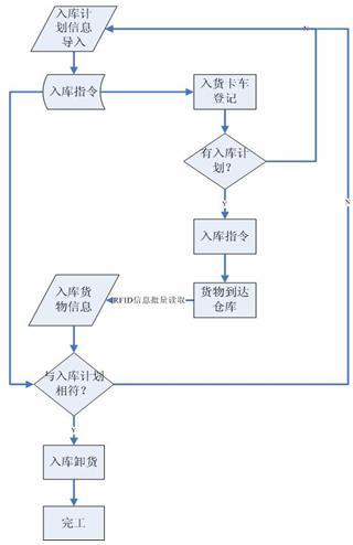 顺序行动步骤流程图