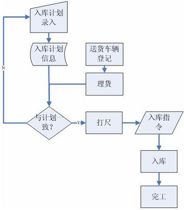 基于RFID技术的仓储物流入库流程设计-UML软