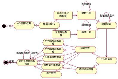 河道地理信息系统体系结构