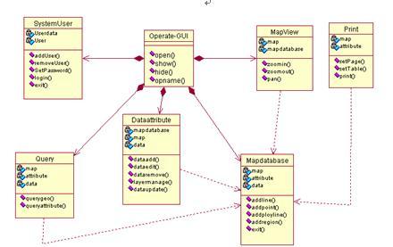 基于uml的河道地理信息系统分析与设计