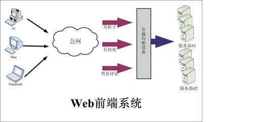 大型高性能ASP.NET系统架构设计图片