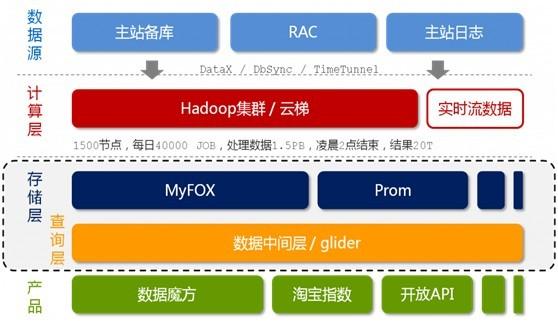 从Hadoop框架与MapReduce模式中谈海量数据处理 - jjdoor - 淘尽网 官方博客