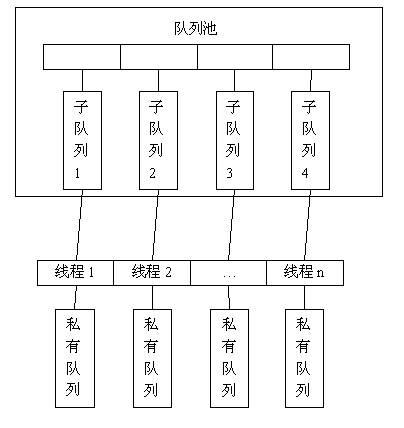 分布式队列数据结构示意图