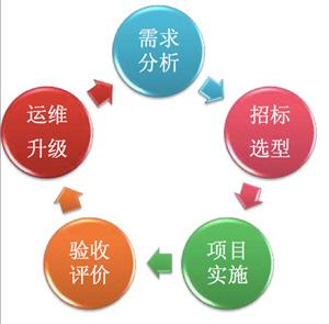 OpenStack架构企业IT应用的敏捷实践