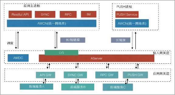 PC时代我们访问网站的接入条件是相对恒定的,所以在开发时很少考虑网络对用户体验的影响。但是移动APP则不然,尤其是在中国,基础的移动网络环境并不好,而且我们有很多用户的访问是发生在地铁、公交车这样的移动环境下,移动基站的频繁切换进一步增加了网络的不稳定。从手机淘宝的数据可以看出,我们每天活跃用户中有不少来自于类似2G这样的弱网环境。如果端到云的连接不稳定、高延时,那么所有的用户体验都无从谈起。  基础网络的效率就像一辆列车,时延是火车的速度(启动时间),而带宽就像火车的车厢装载量,整个传输的物理链路就像火