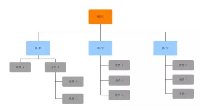 售后服务组织架构图_售后服务部组织架构图片