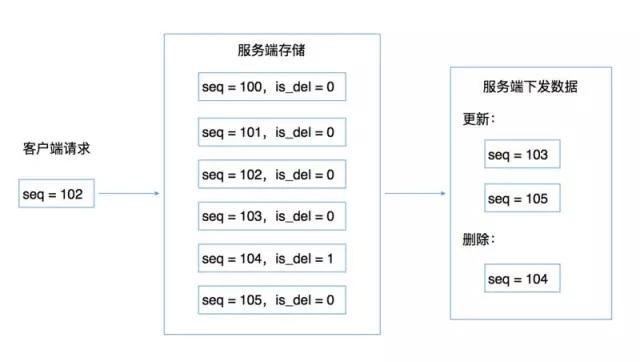 企业微信组织架构同步优化的思路与实操演练