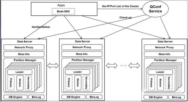 360自研分布式存储系统bada的架构设计和应用