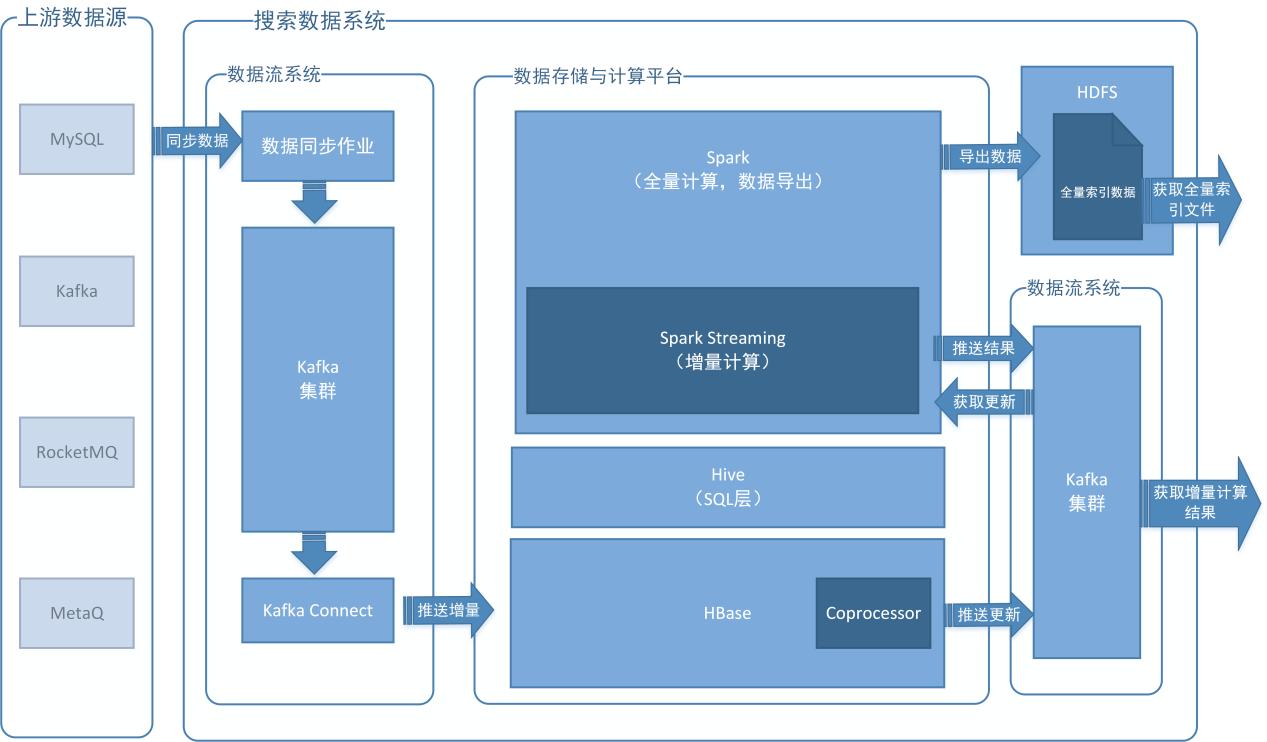 整个离线系统全面转向了分布式,用hbase spark kafka的大数据开源框架