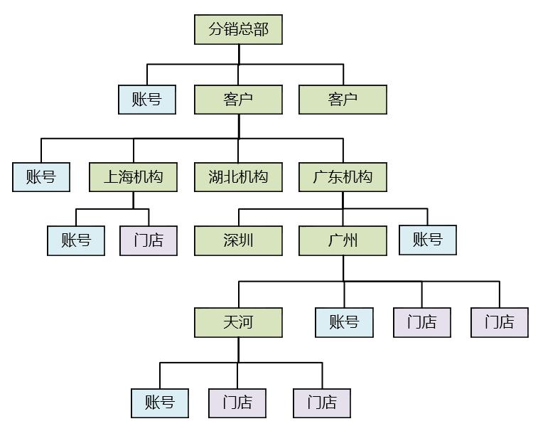 一、业务系统设计概述 1、什么是业务系统 互联网公司常常将产品方向分为两类,C端和B端,C端主要是面向客户和消费者的系统,B端的范围则相对模糊,给供应商或商家使用的系统,给内部业务人员使用的系统,都统称为B端系统。C端和B端系统建设的出发点和侧重点完全不同。C端系统偏重用户体验,强调感性,持续的数据分析优化,同一个按钮不同的摆放位置都要精心设计、论证,服务对象是个人;B端系统偏重流程、模块化,强调抽象和结构性,讲究整体的规划和体系设计,服务对象是组织和机构。 如果将B端系统进一步拆分,也可以分为两类,第一