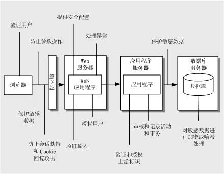 [转载]Web 应用程序安全设计指南(1)