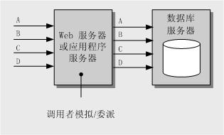 [转载]Web 应用程序安全设计指南(2)