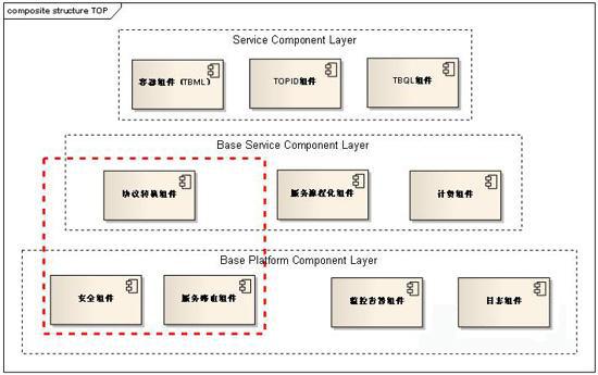 淘宝开放平台架构组件体系初探