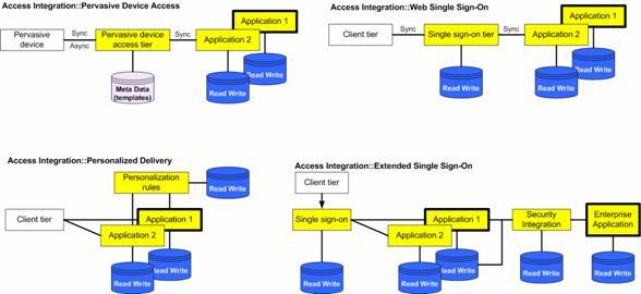 基于ibm电子商务模式的软件方案架构设计